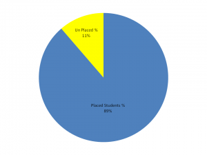 placement-graph-2015