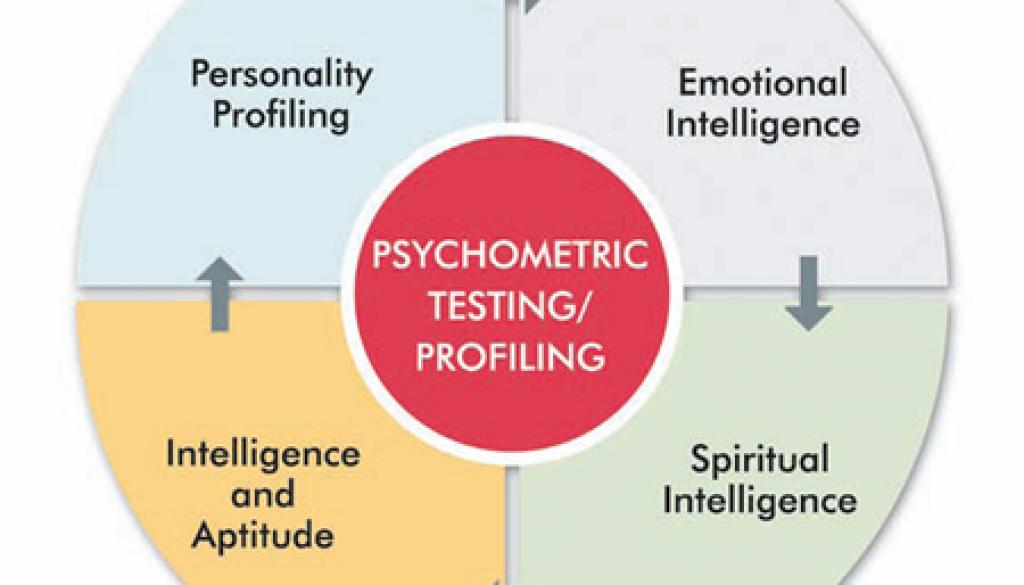 psycho-profiling