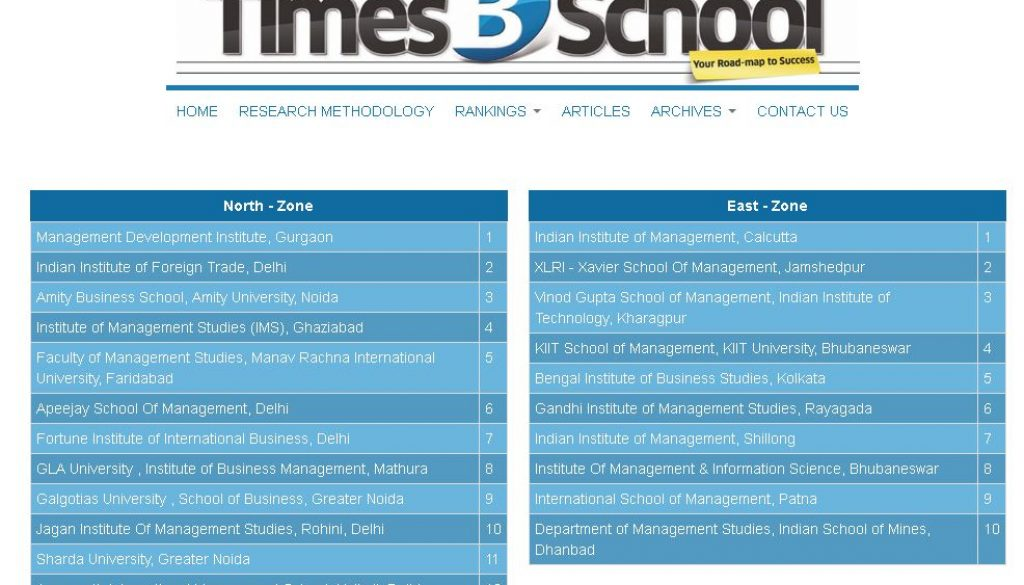 Times B School Survey 2018 Ranks Fms Mriirs Among The Top 5 Private