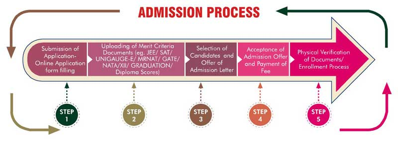 Admission process manav rachna university
